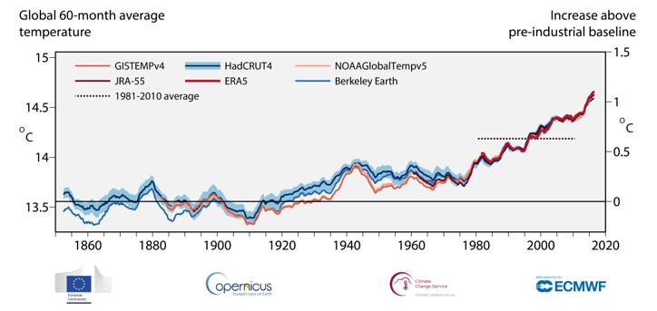 Image Credit - Copernicus Climate Change Service (C3S)
